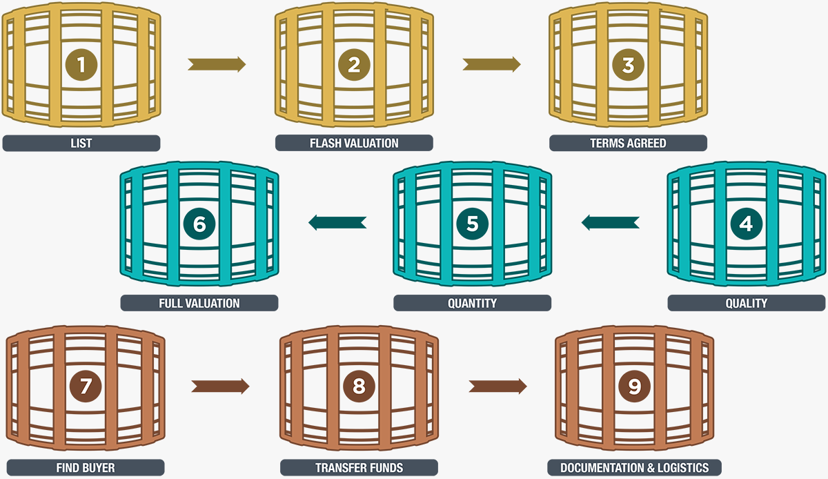 Barrel Brokerage Process