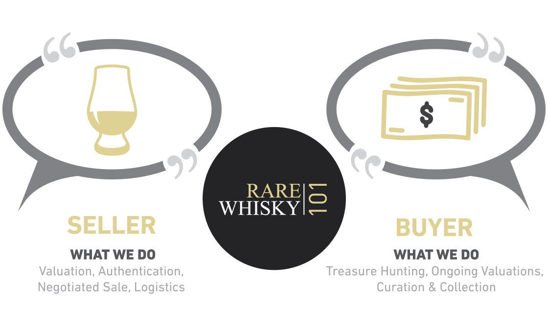 Rare Whisky Brokerage Diagram